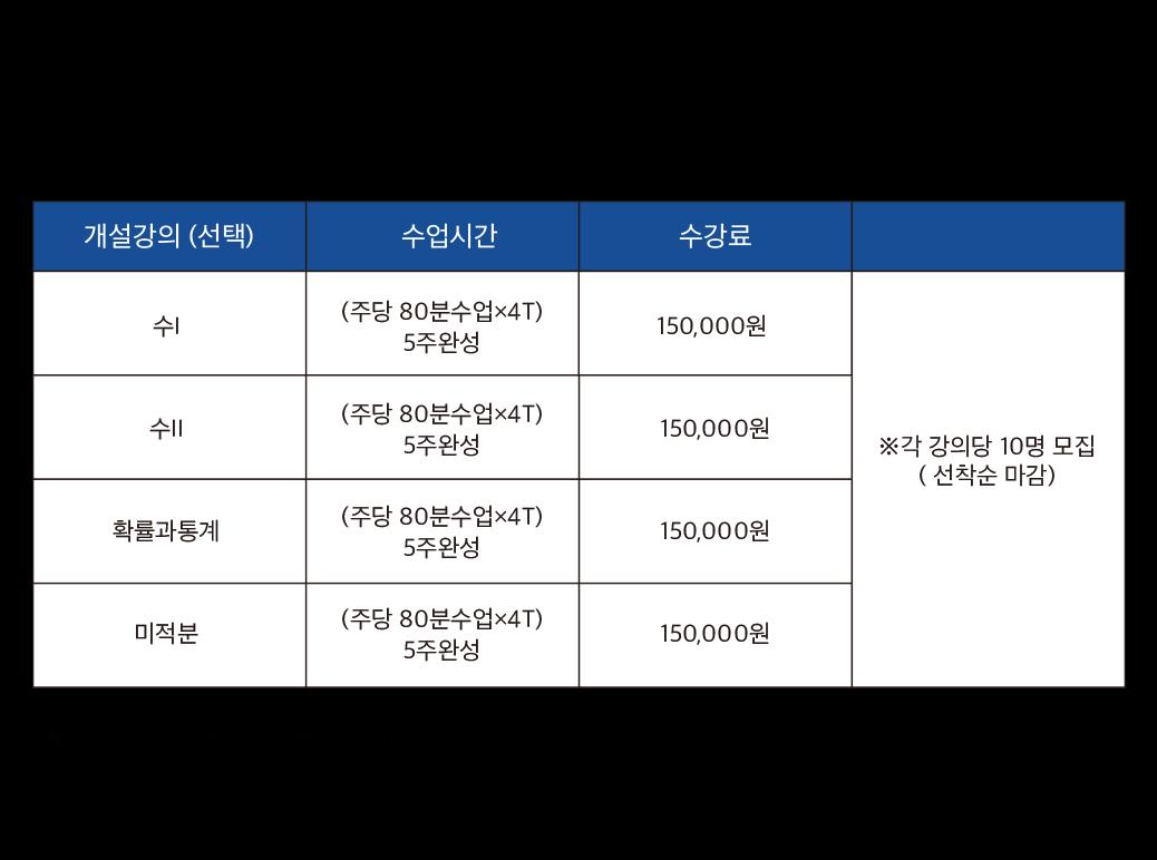 윈터스쿨 선택형 수학집중반